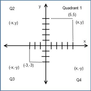 Algebra Cartesian Coordinates.