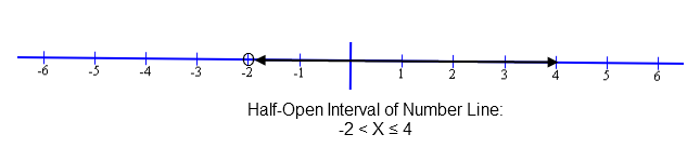 One Math Symbol is ≥ or ≤ of an Inequality that graphs a Half Open Interval line segment.