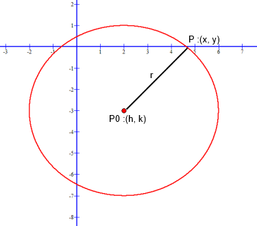Conic Circle with locus coordinate (2 , -3) and radius of 4