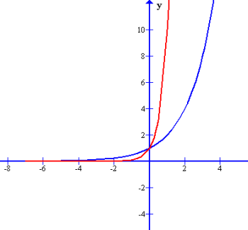 Comparison of 2 different exponential equations
