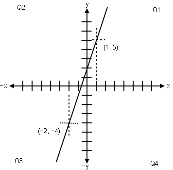 Graph of coordinates for linear equation.