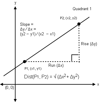 Visual of Distance Formula showing geometric elements shared with Linear Equations