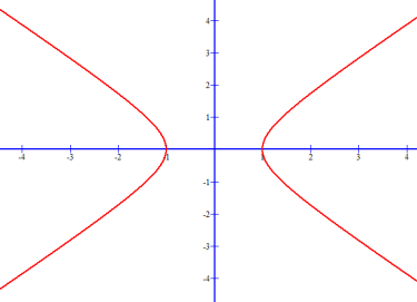 Hyperbola equation that opens left and right