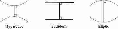 Euclidean Hyperbolic and Elliptic