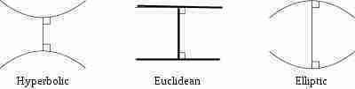 Euclidean Hyperbolic and Elliptic