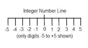 Integer Numbers as zero, positive and negative whole numbers.