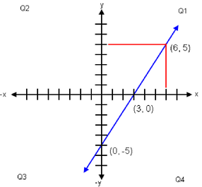 Graph of equation 5x - 3y = 15