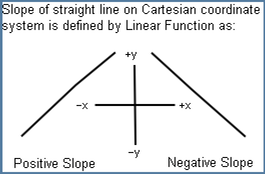 Sloped straight lines are defined by the Linear Function.