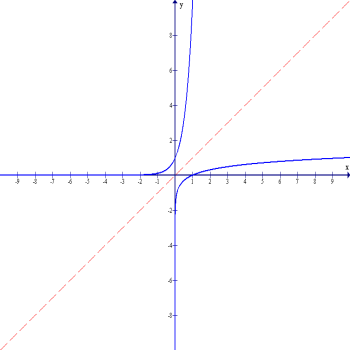 Inverse relationship of Logarithmic and Exponential Functions.