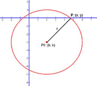 Conic Circle with locus coordinate (2 , -3) and radius of 4
