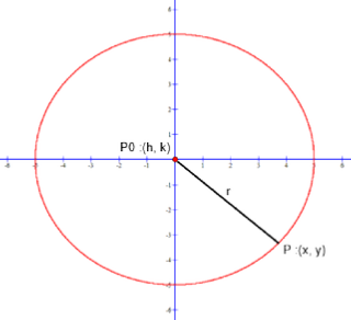 Understanding and using the Standard Form Equation of a Circle