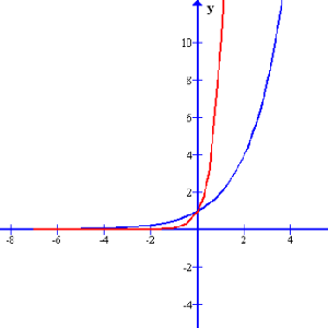 Comparing 2 different exponential equations.