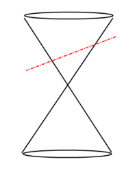 Conics Ellipse Slice