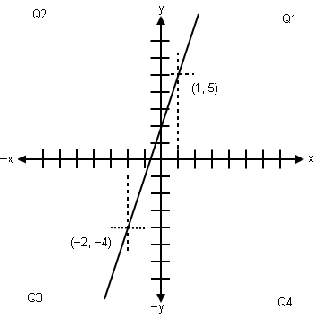 Straight line graph of linear equation.