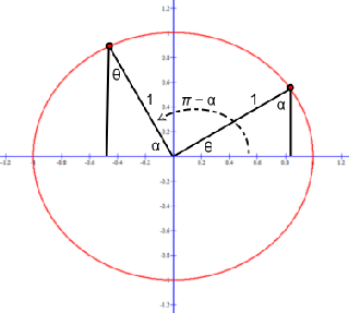 The π/2 shift of sine that equates a sine graph to a cosine graph is shown on this unit circle.
