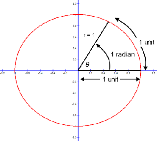 Equating Radians to Degrees or Degrees to Radians.