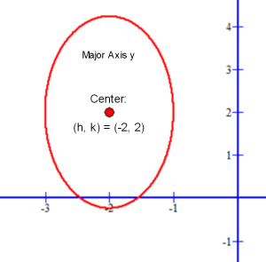 Ellipse with major axis parallel to y axis