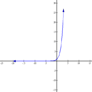 Exponential equation graph.