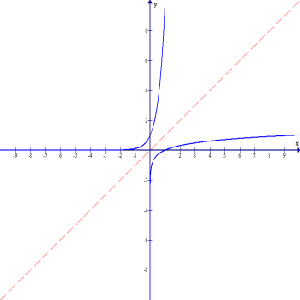 Logarithms are inverse functions of Exponential Equations.