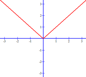 Graph of Absolute Value Function f(x) = |x|.