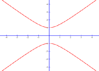 Hyperbola equation that opens up and down
