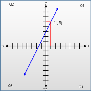 Use the Linear Function to quickly graph a stright line.