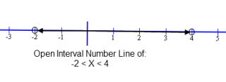 Open Interval Compound Inequality on Number Line.