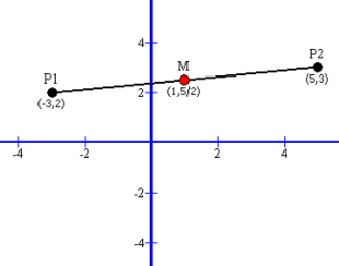 The Midpoint of a line segment is a middle between two different points on that line.