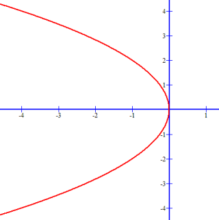 The parabola for -y^2 - 4x = 0 opens to the left
