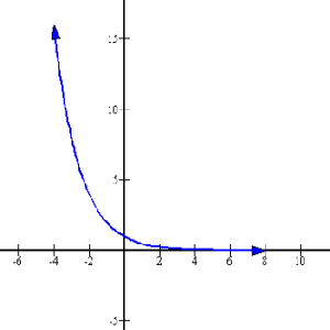 Negative sloping exponential.