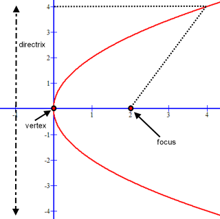 Parabola showing its directrix, vertex and focus
