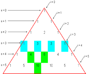 Pascal's Triangle simplifies expanding a binomial (a + b) regardless of the integer power.