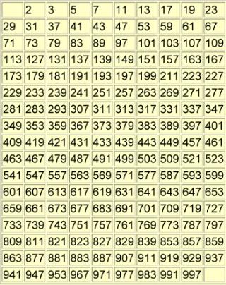 Prime numbers 1 thru 1000.