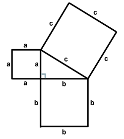 Mathematical proof for Pythagorean Theorem using analytical geometry.