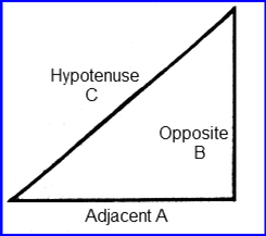 Right Triangle with adjacent,opposite and hypotenuse sides.