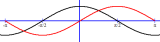 The cosine function always grpahs π/2 radian units left of the sine function (red line).