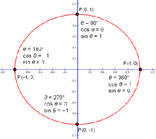 Sine function graph equates to degrees or radians of a circle.
