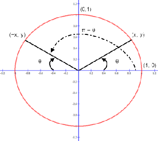 The supplement of the sin θ is sin (180° − θ) for degree measurement or the sin (π − θ) for radian measurement.