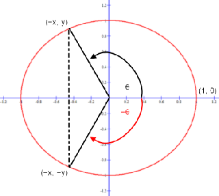 Sine function y-coordinates for an angle greater than 90 degrees and less than 180 degrees with its additive inverse.