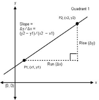 Difference of Rise and Run at two points determines line slope.