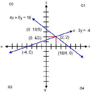 Graphing a System of Equations is great way to check correct math result.