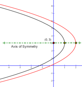 Parabolas with different focus sharing same vertex