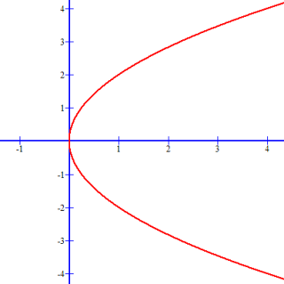 The parabola for y^2 - 4x = 0 opens to the right