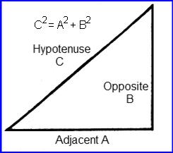 Pythagoras Formula geometric visual aid