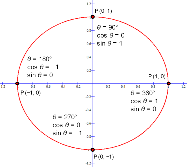 cos θ and sin θ for 0°, 90°, 180°, 270° and 360°.