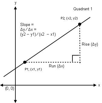 Δy / Δx line slope