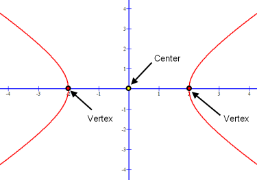 Graph of standard form hyperbola equation showing its symmetry, center and vertices