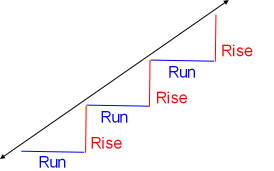 The run and rise form a straight line.
