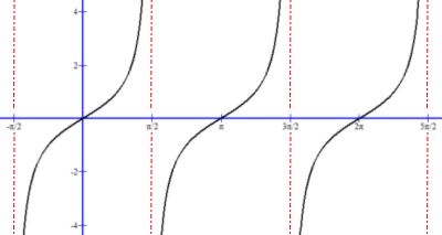 Tangent graph with period π is defined by SOH-CAH-TOA.