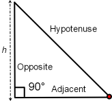 The Right Triangle has one angle that is 90 degrees.